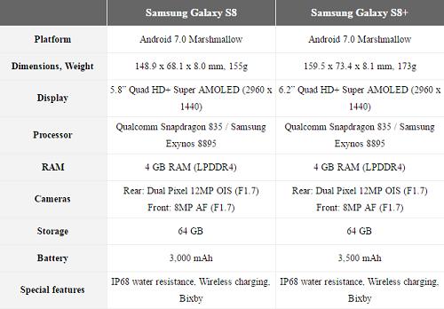 Thông tin phần cứng Galaxy S8 và S8 Plus